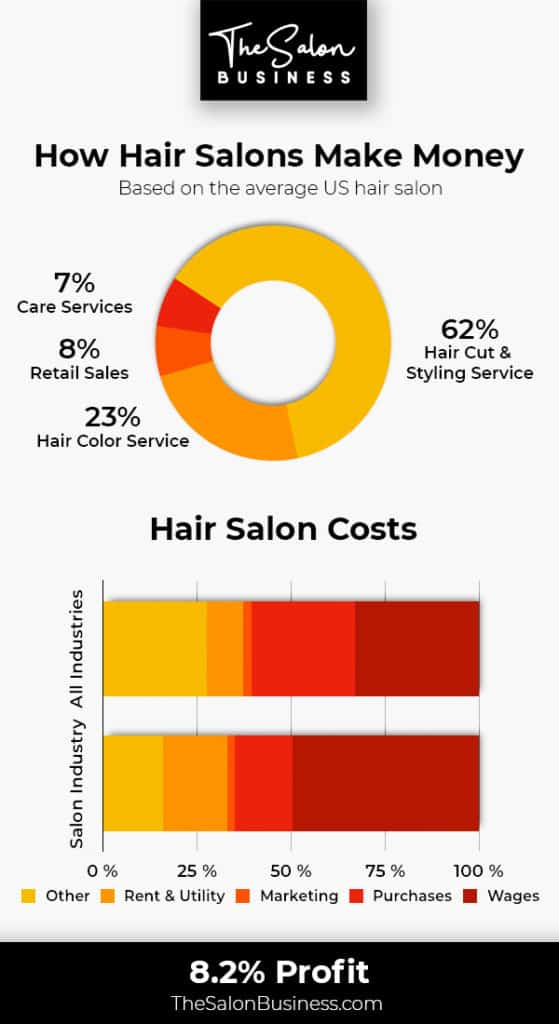 How hair salons make money