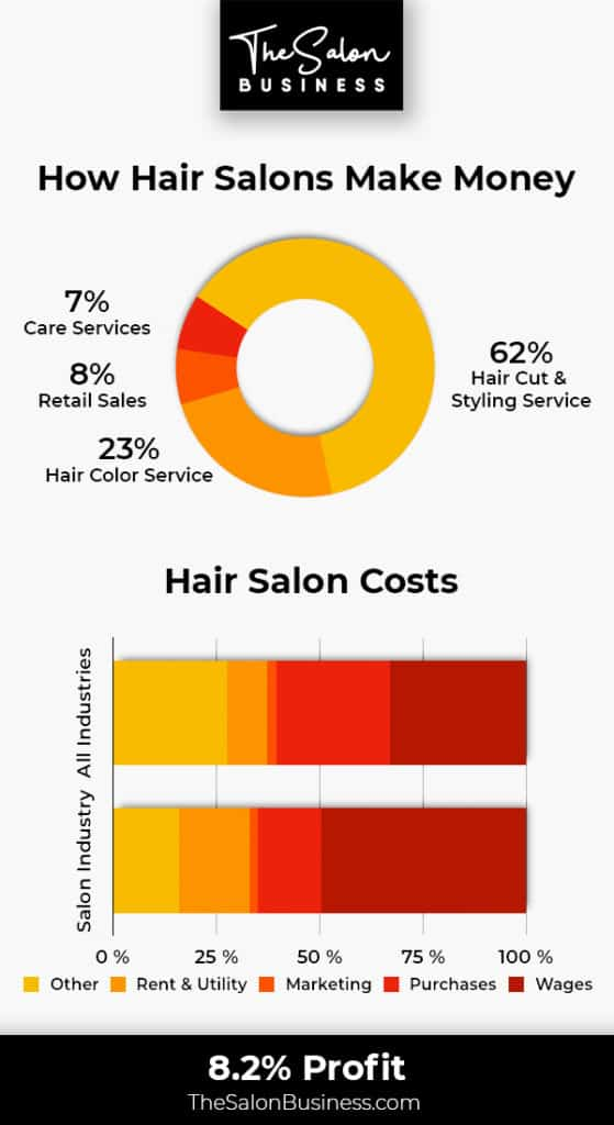 How hair salons make money - The hair salon revenue model
