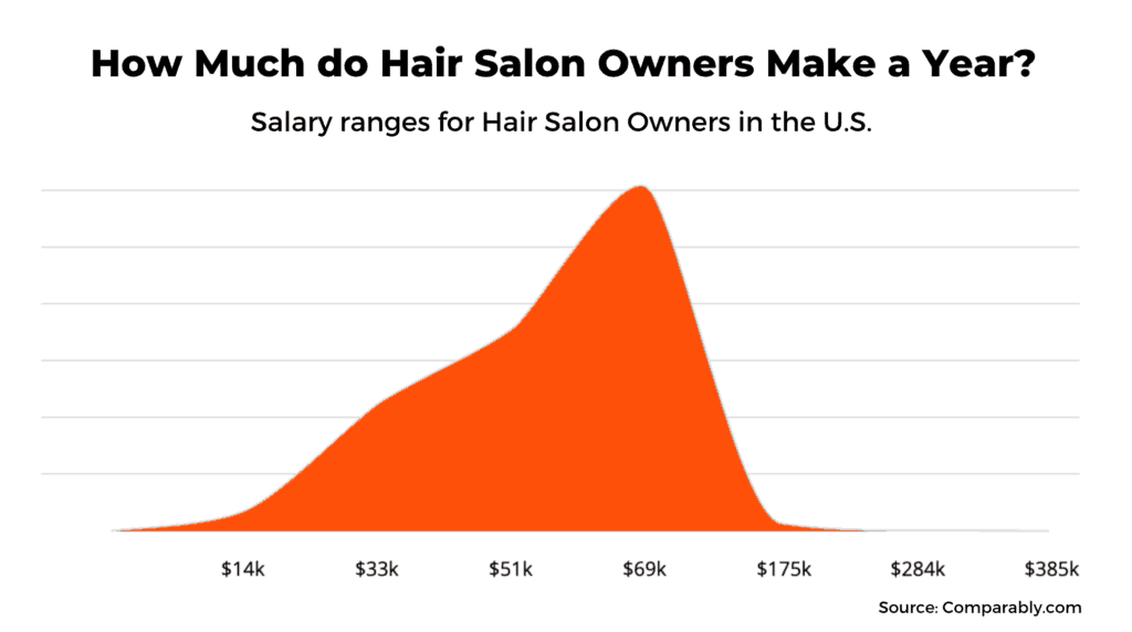 How much do salon owners make a year? Salon owner salary distribution.