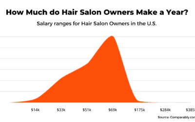 How Much do Salon Owners Make? ..and How do you Earn More?